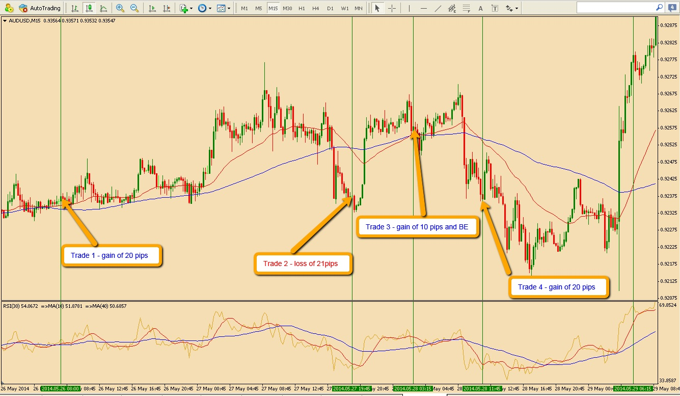 Trading the AUDUSD